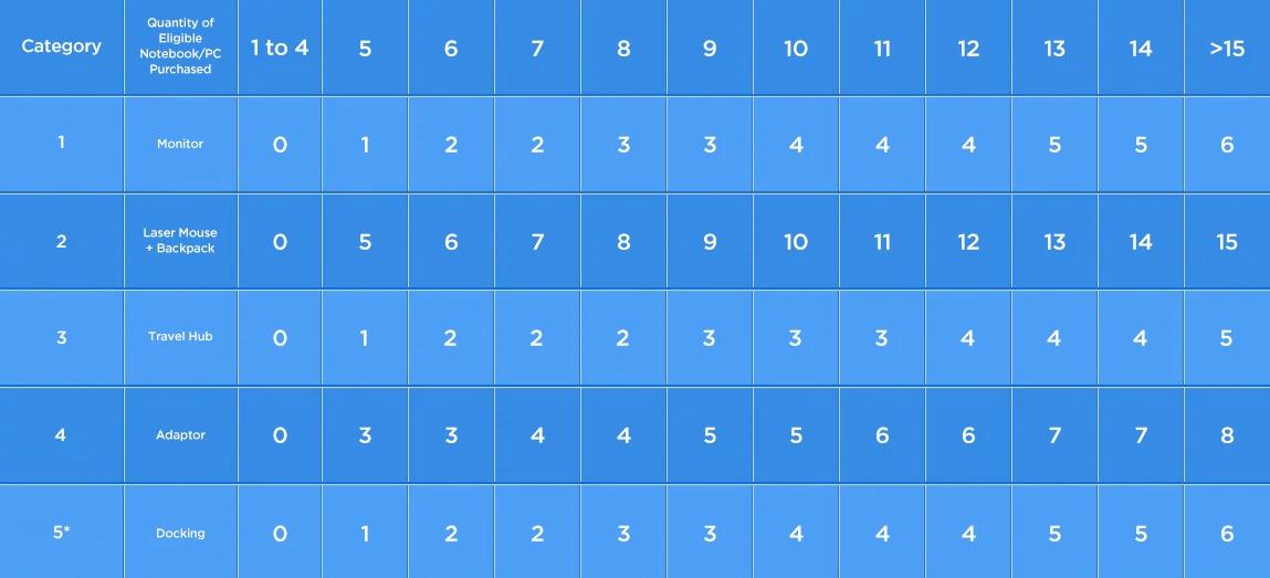 bulk-tabel