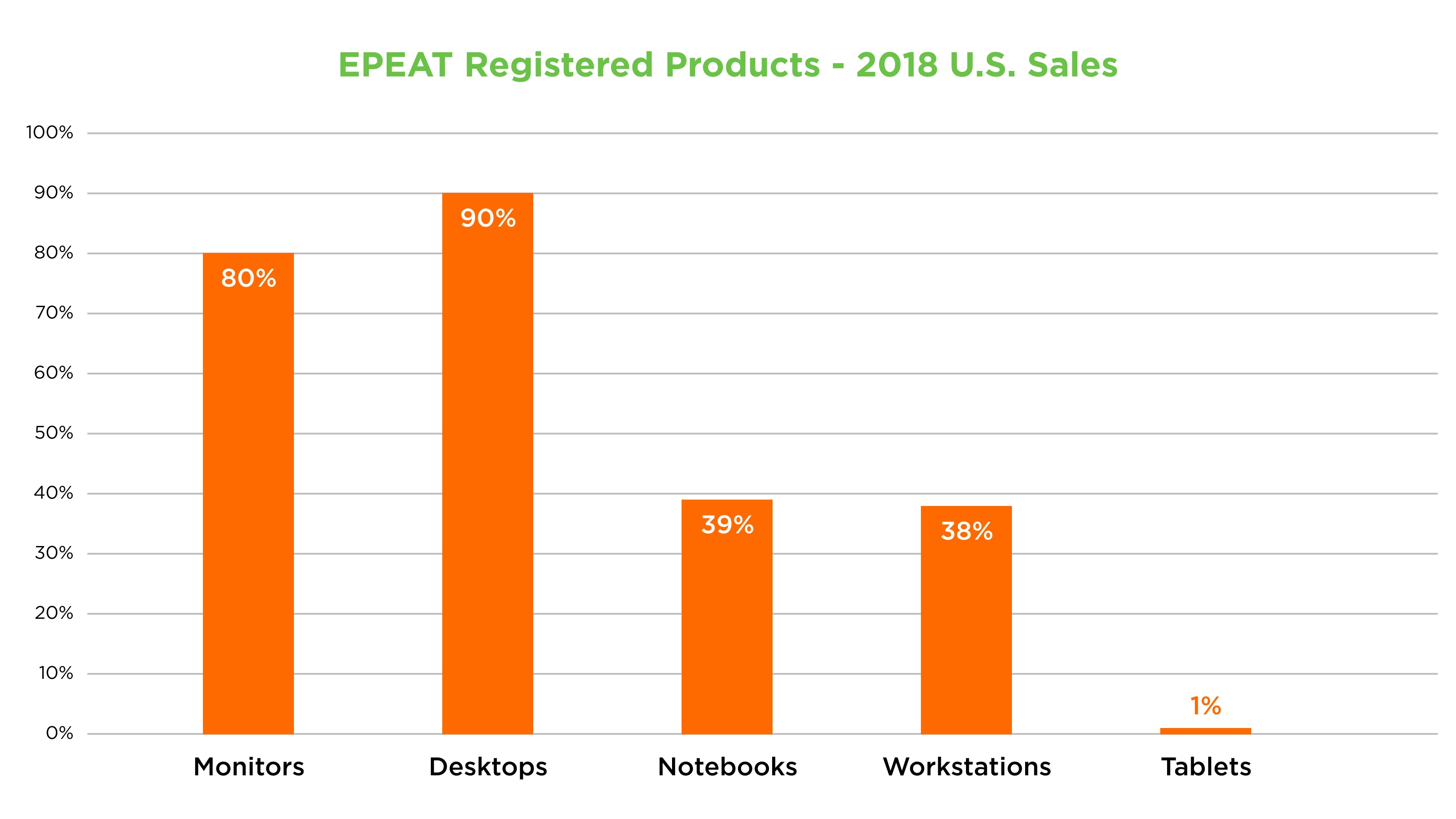 EPEAT Registered Product - 2018 US Sales Chart - Monitors: 80%, Desktops: 90%, Notebooks: 39%, Workstations: 38%, Tablets: 1%
