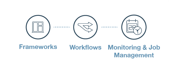 Graphic showing sequence from frameworks, to workflow, to monitoring and job management.