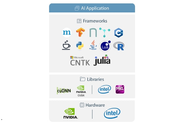 Graphic showing AI application's framework, library, and hardware stack.
