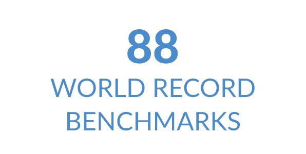 Lenovo обладает 88мировыми рекордами в тестах производительности